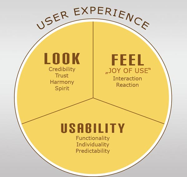 The Perfect Experience: Boost Your Website's UX